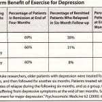 Zoloft Depression Medication Benefits vs Exercise Benefits