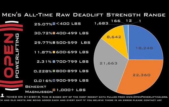 hermann goeren deadlift record comparison