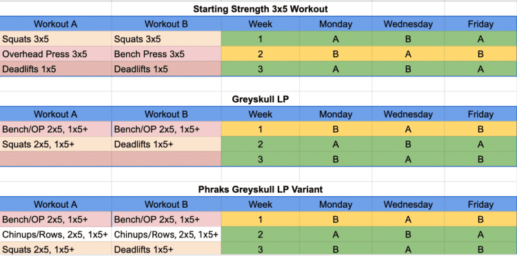 3x5 workout vs. Phraks Greyskull LP vs. Phraks Greyskull LP Variant