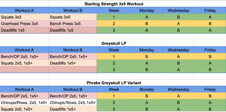 3x5 workout vs. Phraks Greyskull LP vs. Phraks Greyskull LP Variant