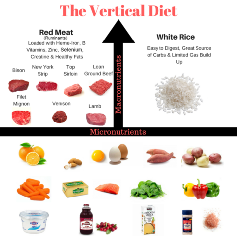 The Vertical Diet from Stan Efferding - Image Credit - Stan Efferding