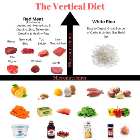 The Vertical Diet from Stan Efferding - Image Credit - Stan Efferding