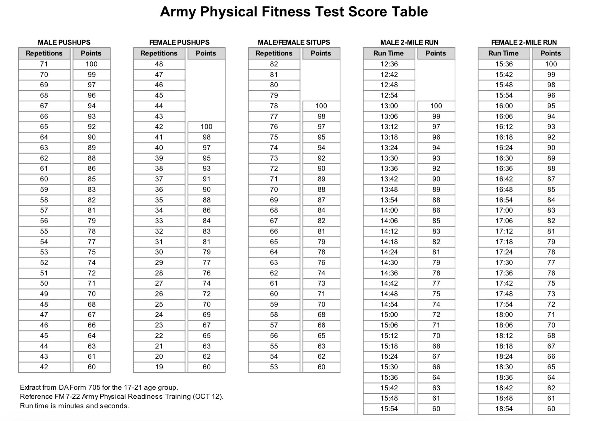 army apft scorecard Image Credit US Army DA Form 705-min