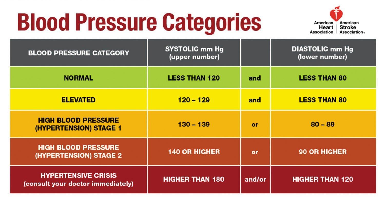 fitness assessment blood pressure image credit american heart association