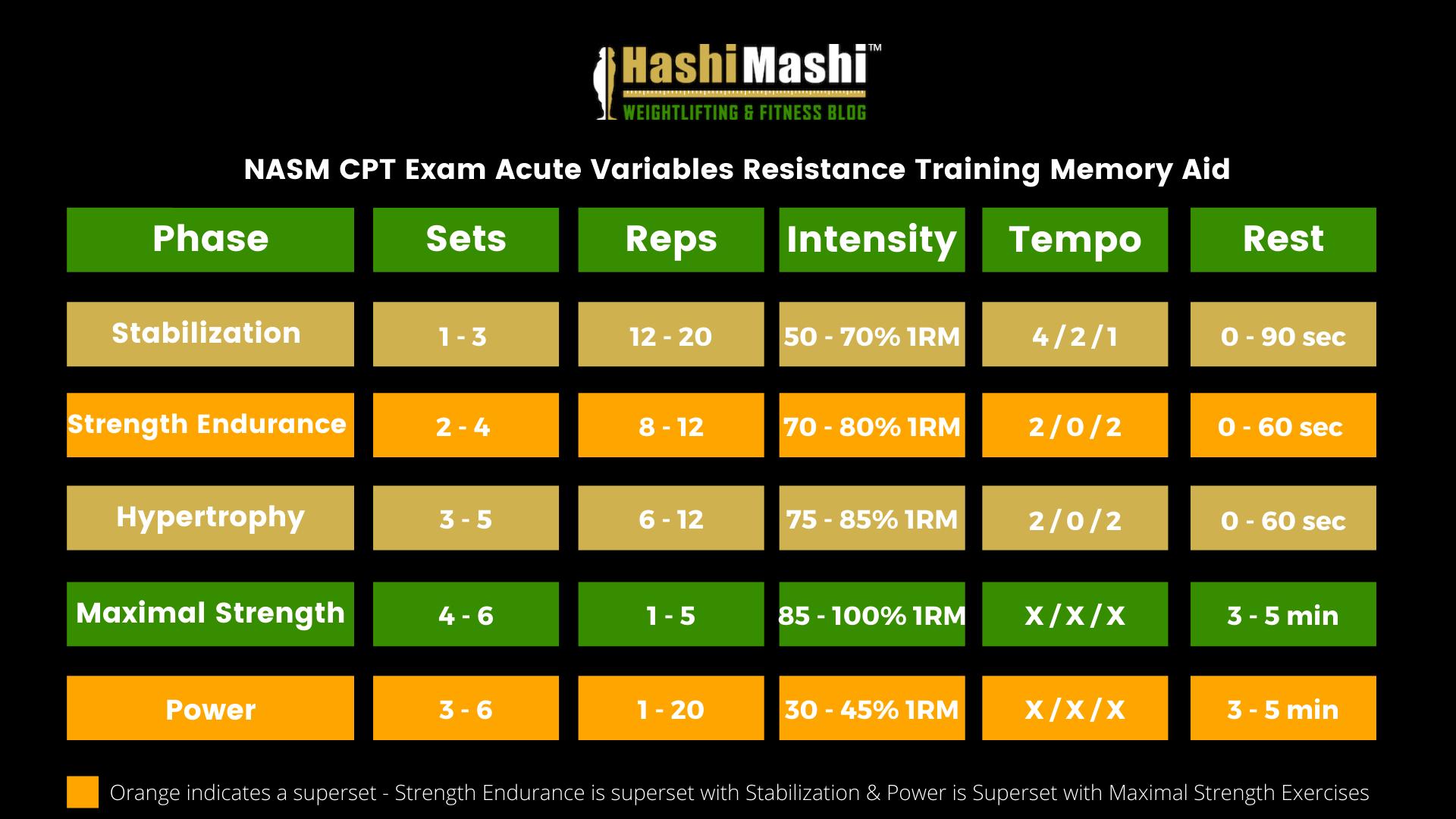 NASM CPT Exam Acute Variables Resistance Training Memory Aid (1)