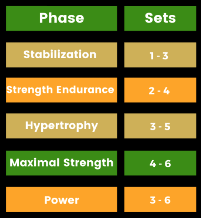 NASM CPT Exam acute variables memory aid for sets