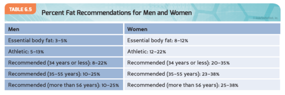 body fat composiiton recommendations Image Credit NASM.org