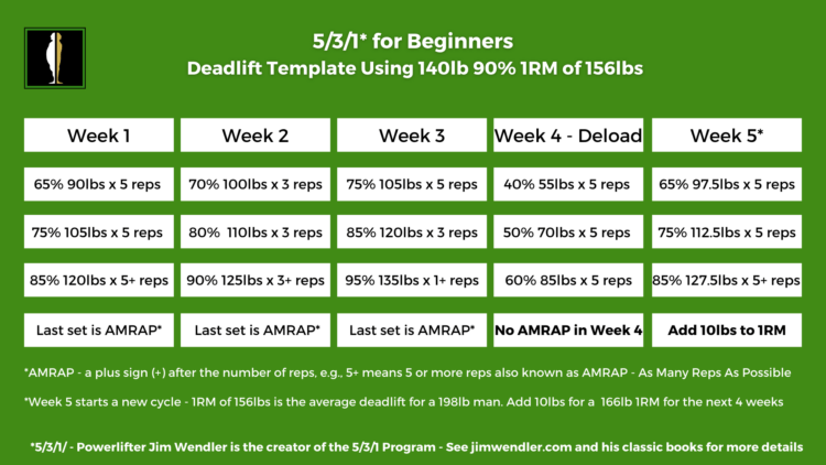 531 for Beginners
