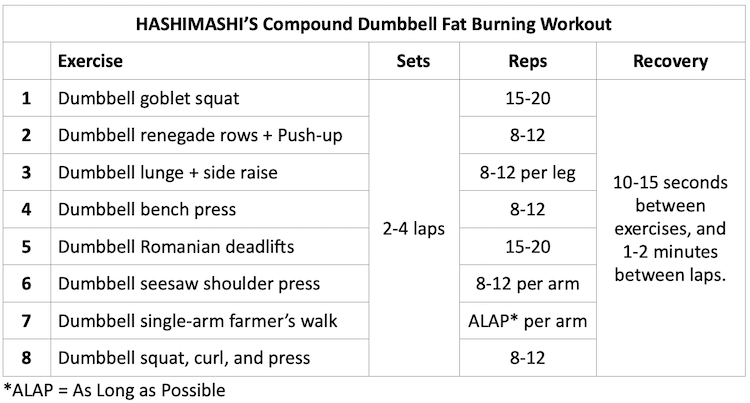 Best Compound Dumbbell Exercises Workout